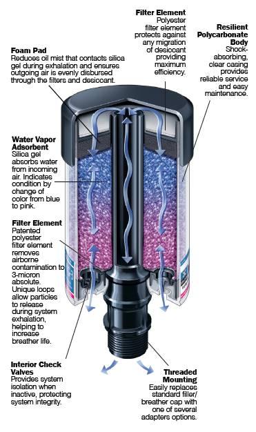 Des Case Ventguard Hybrid Desiccant Breather